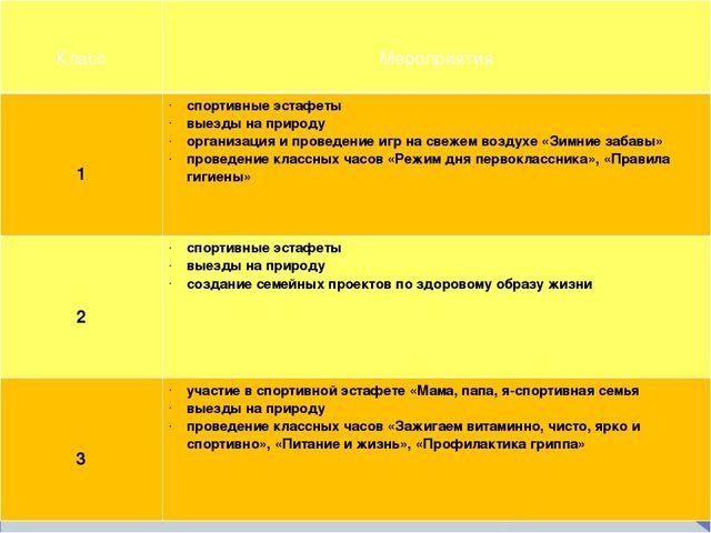 Класс Мероприятия 1 спортивные эстафеты выезды на природу организация и пров...