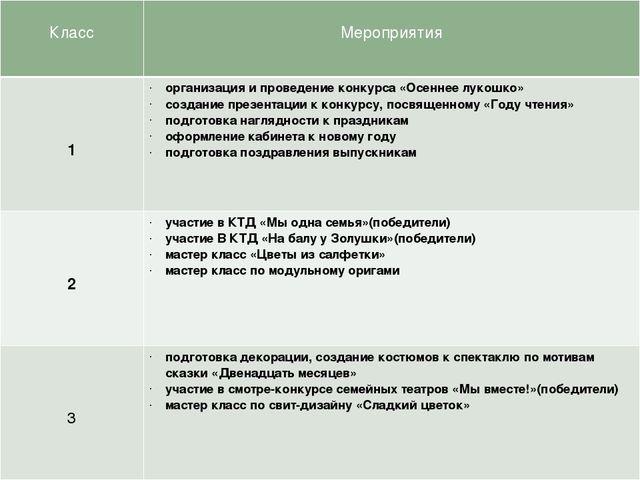 Класс Мероприятия 1 организация и проведение конкурса «Осеннее лукошко» созд...