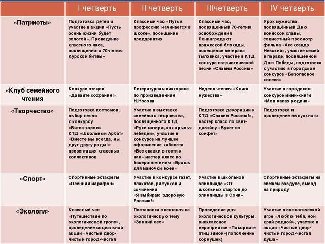 Перспективный план работы родительских групп на 2013-2014 учебный год Iчетвер...