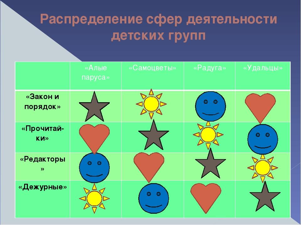 Распределение сфер деятельности детских групп «Алые паруса» «Самоцветы» «Раду...