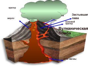 Очаг магмы жерло кратер Боковой кратер лава Застывшая лава Вулканический Пепе