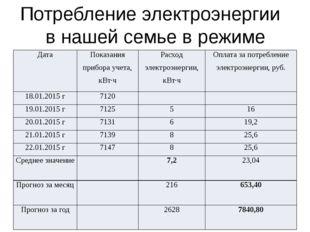Средние показатели при разных условиях потребления электроэнергии Показатели