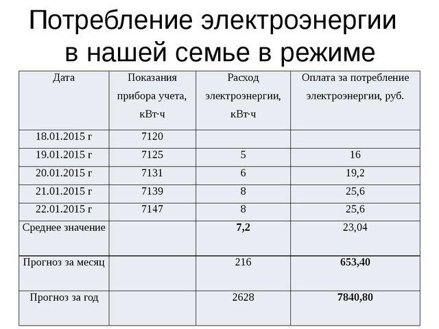 Средние показатели при разных условиях потребления электроэнергии Показатели...
