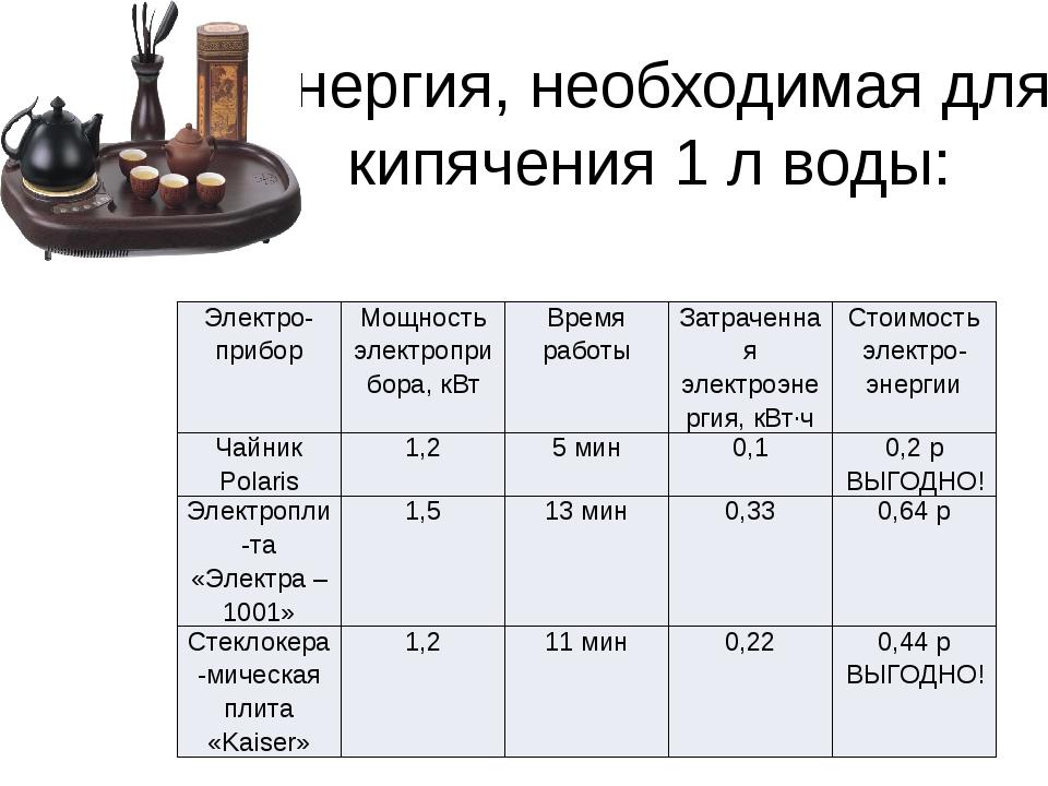 Характеристика энергопотребителей № Наименование Количество, шт. Суммарная мо...