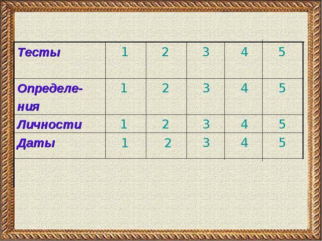 5 4 3 2 1 Даты 5 4 3 2 1 Личности 5 4 3 2 1 Определе- ния 5 4 3 2 1 Тесты