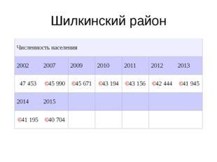 Шилкинский район Численность населения 2002200720092010201120122013 47