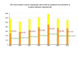 Всё население и доля городских жителей по данным всесоюзных и всероссийских п