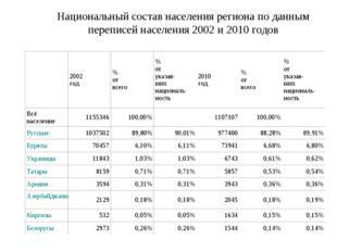 Национальный состав населения региона по данным переписей населения 2002 и 20