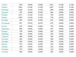 Узбеки6550,06%0,06%15150,14%0,14% Эвенки14920,13%0,13%13870,13%0