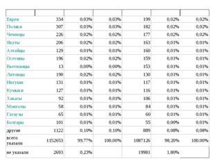 Евреи3340,03%0,03%1990,02%0,02% Поляки3070,03%0,03%1820,02