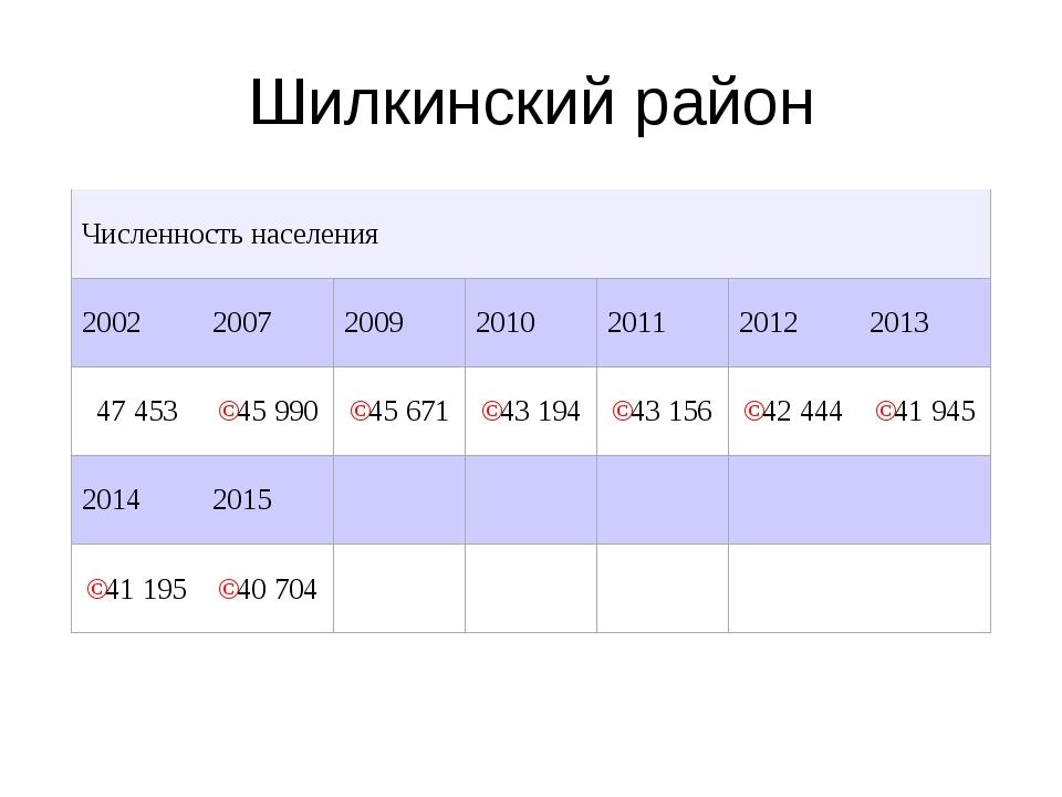 Шилкинский район Численность населения 2002200720092010201120122013 47...