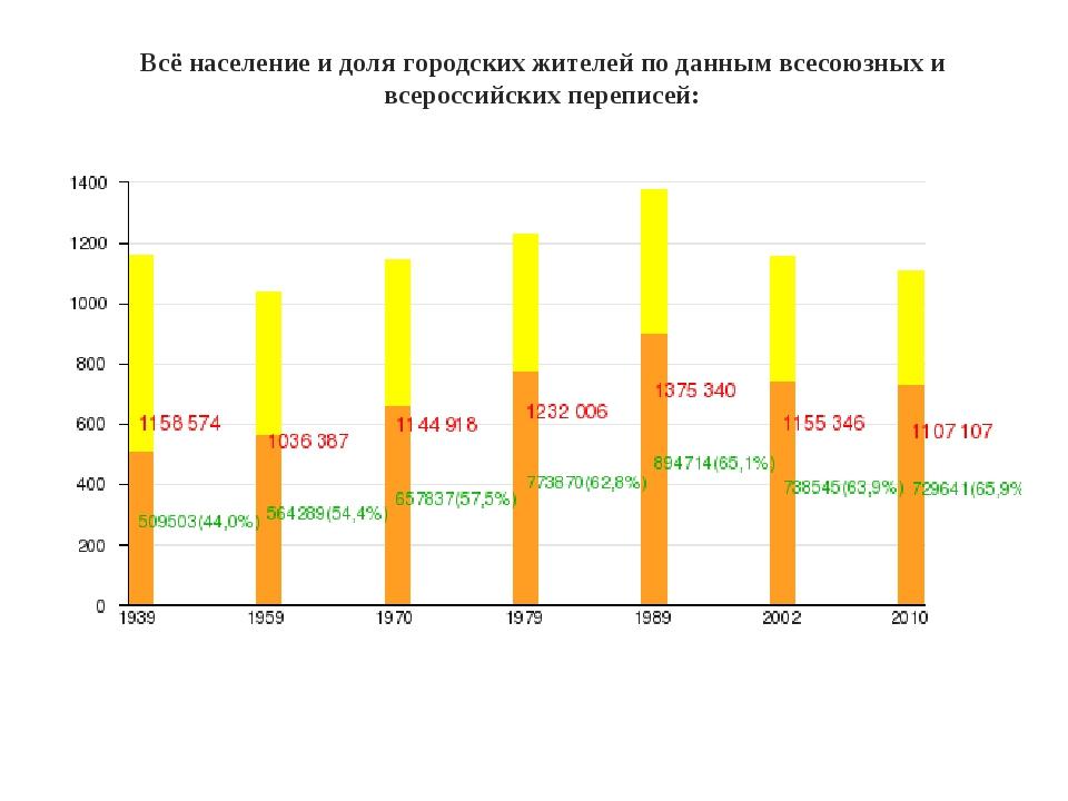 Всё население и доля городских жителей по данным всесоюзных и всероссийских п...