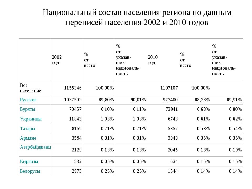 Национальный состав населения региона по данным переписей населения 2002 и 20...