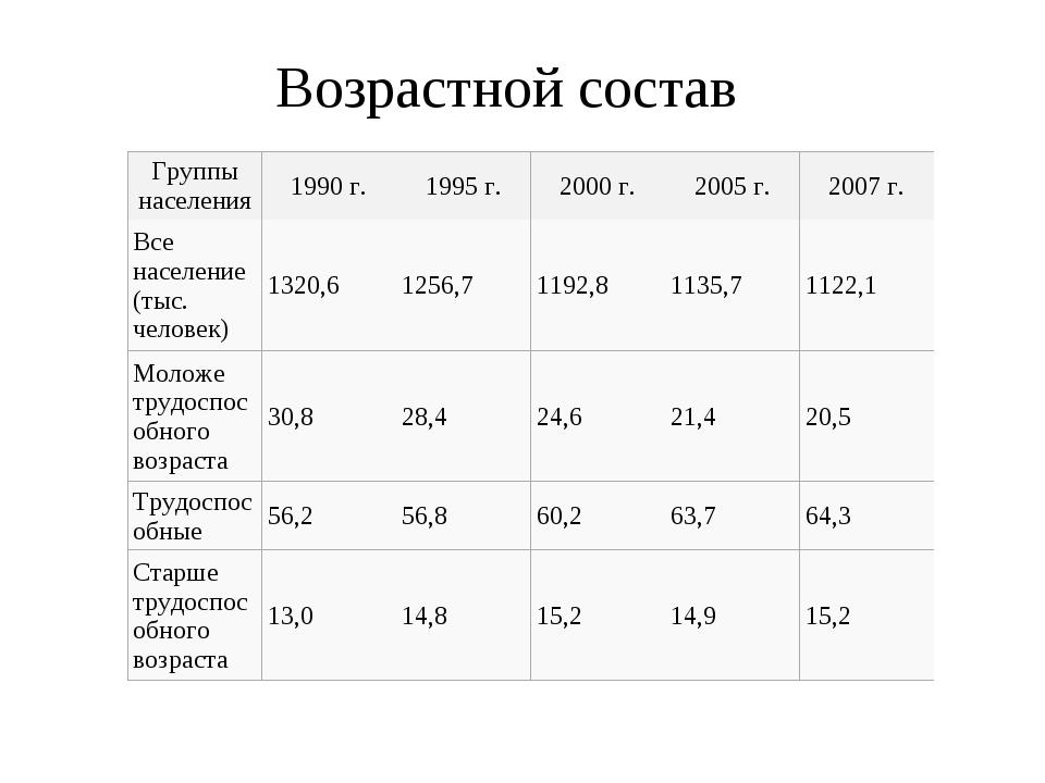 Возрастной состав Группы населения1990г.1995г.2000г.2005г.2007г. Вс...
