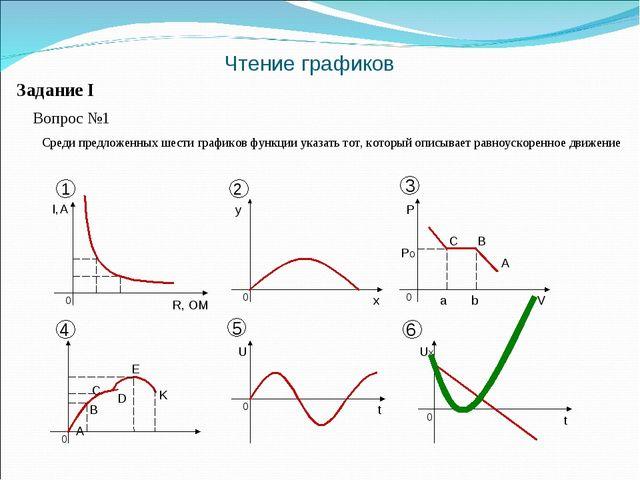 Чтение графиков Вопрос №1 Среди предложенных шести графиков функции указать т...