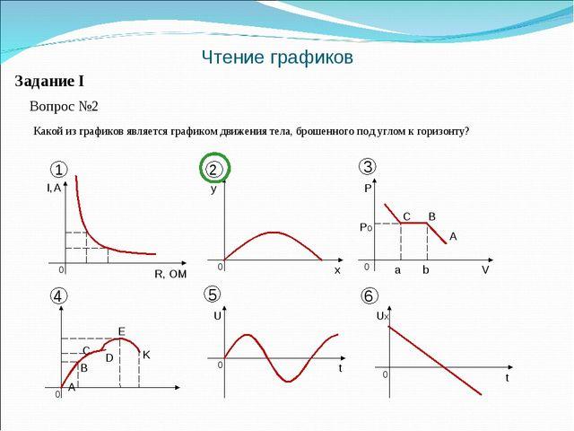 Чтение графиков Задание I Вопрос №2 Какой из графиков является графиком движе...