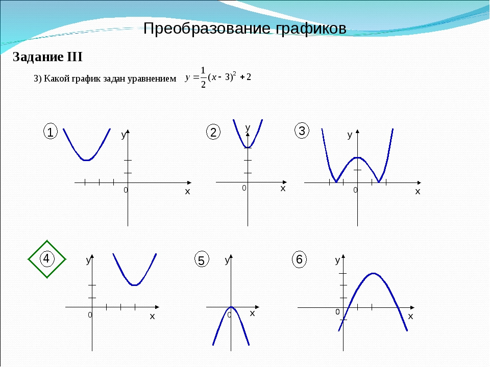 Преобразование графиков Задание III y 1 2 3 0 x y 0 x 0 x y 0 x y 0 x y 0 x y...