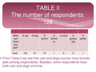From Table II we see that cats and dogs are the most favorite pets among resp