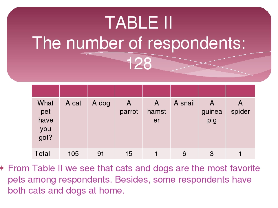 From Table II we see that cats and dogs are the most favorite pets among resp...