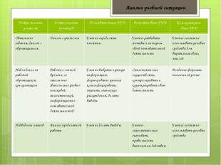 Анализ учебной ситуации Деятельность учителя Деятельность учеников Познавател