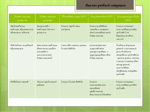 Анализ учебной ситуации Деятельность учителя Деятельность ученика Познаватель