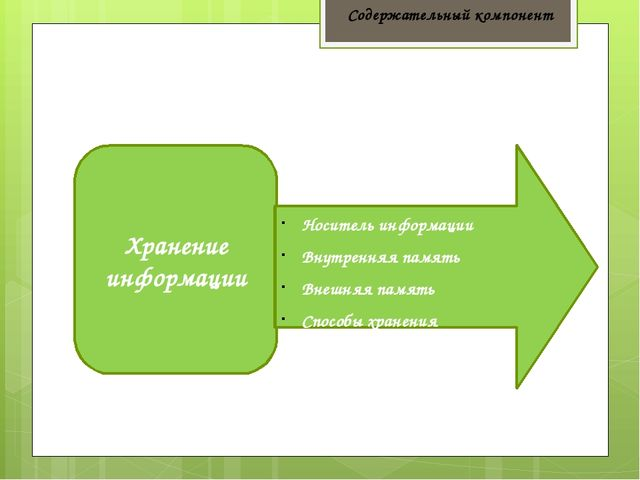 Хранение информации Носитель информации Внутренняя память Внешняя память Спос...