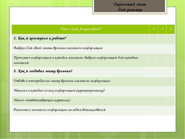 Оценочный лист для ученика Что и как я оцениваю? 2 1 0 1. Как я приступил к р...