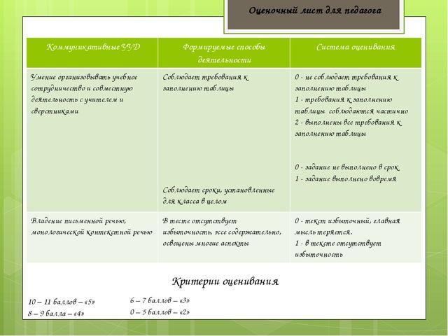 Оценочный лист для педагога 10 – 11 баллов – «5» 8 – 9 балла – «4» 6 – 7 балл...