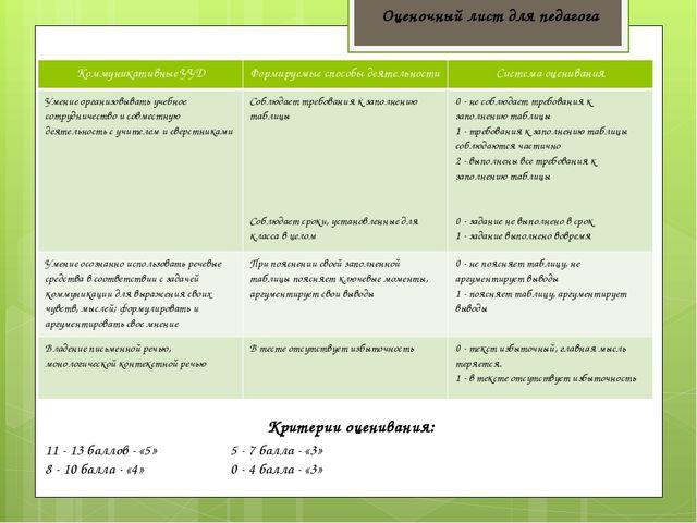 Критерии оценивания: 11 - 13 баллов - «5» 8 - 10 балла - «4» Оценочный лист д...