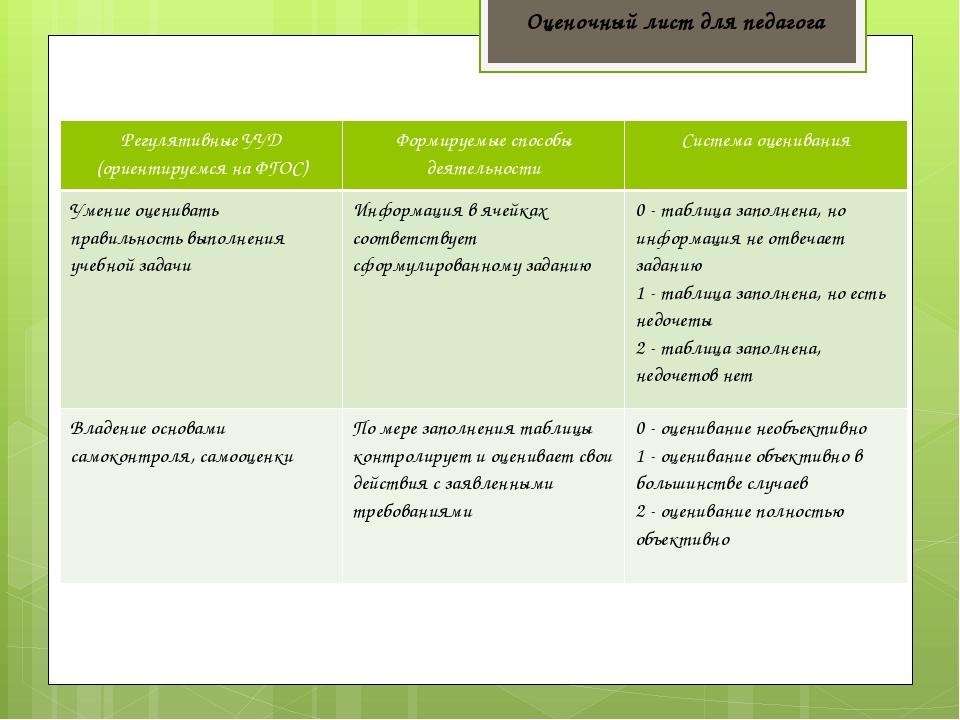 Оценочный лист для педагога Регулятивные УУД (ориентируемся на ФГОС) Формируе...