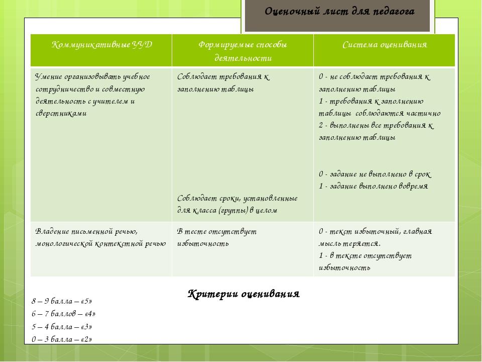 Оценочный лист для педагога Критерии оценивания 8 – 9 балла – «5» 6 – 7 балло...