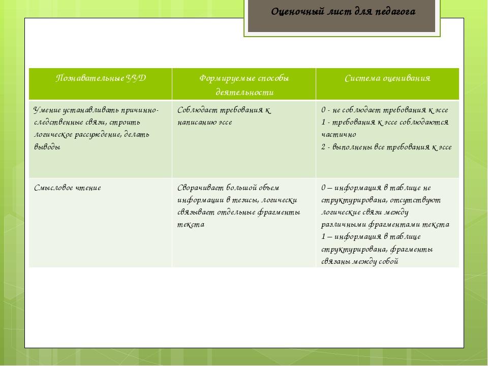 Оценочный лист для педагога Познавательные УУД Формируемые способы деятельнос...