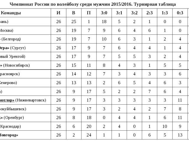 Чемпионат России по волейболу среди мужчин 2015/2016. Турнирная таблица Коман...