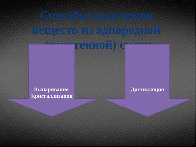 Способы выделения веществ из однородной (гомогенной) смеси Выпаривание. Крист...