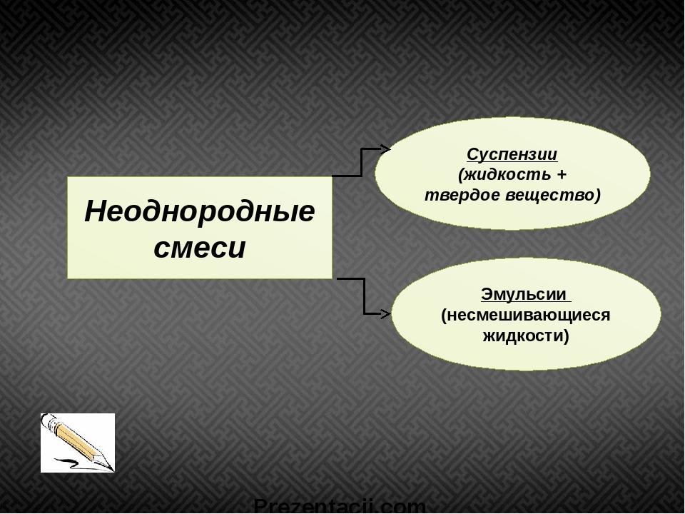 Неоднородные смеси Суспензии (жидкость + твердое вещество) Эмульсии (несмешив...