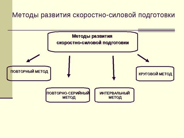Методы развития скоростно-силовой подготовки