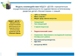 Модель взаимодействия МБДОУ «ДСОВ с приоритетным осуществлением деятельности