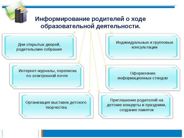 Информирование родителей о ходе образовательной деятельности. Дни открытых дв...