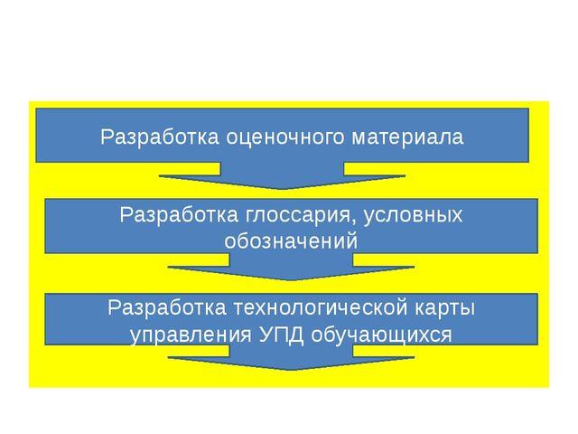 Разработка оценочного материала Разработка глоссария, условных обозначений Р...