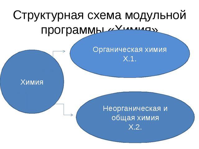 Структурная схема модульной программы «Химия» Химия Органическая химия Х.1. Н...