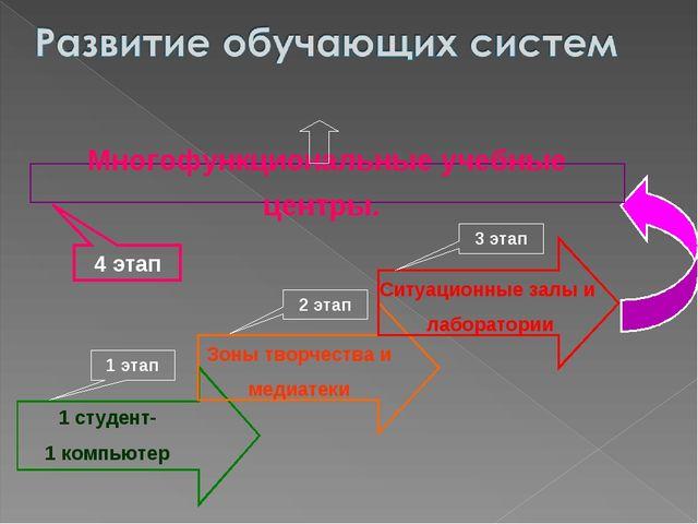 Многофункциональные учебные центры. 1 этап 2 этап 3 этап 4 этап