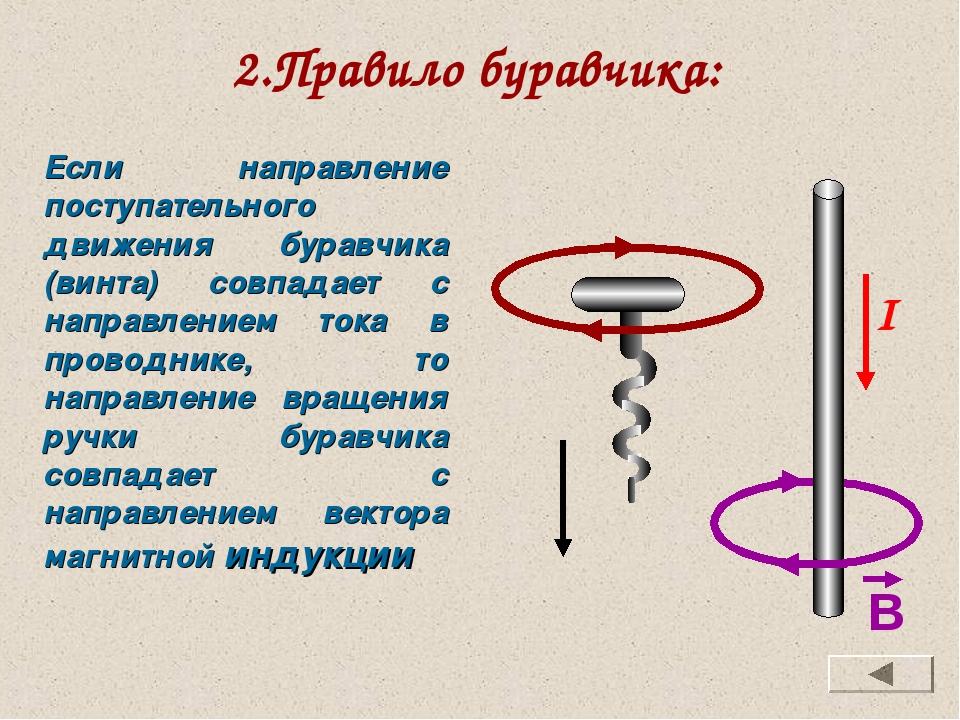 2.Правило буравчика: Если направление поступательного движения буравчика (вин...