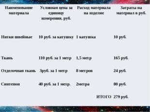Наименование материала Условная цена за единицу измерения, руб. Расход матери