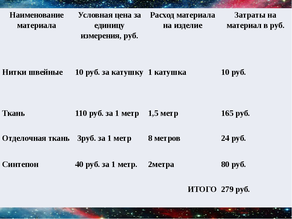 Наименование материала Условная цена за единицу измерения, руб. Расход матери...
