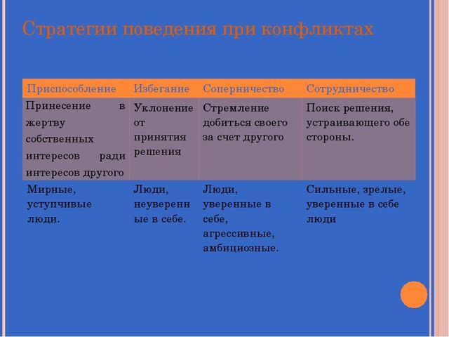 Стратегии поведения при конфликтах Приспособление Избегание Соперничество Сот...
