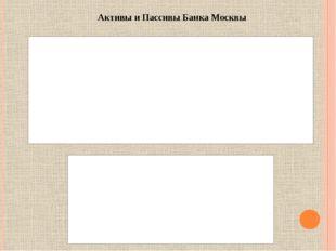 Активы и Пассивы Банка Москвы