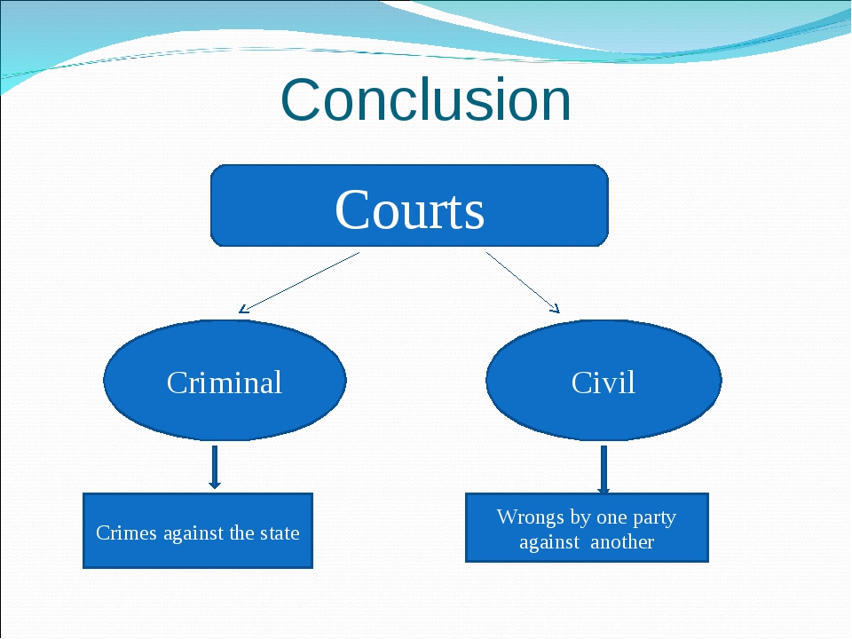 Conclusion Courts Criminal Civil Crimes against the state Wrongs by one party...