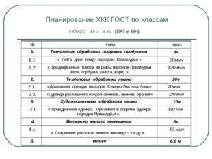 Планирование ХКК ГОСТ по классам 8 КЛАСС - 68 ч - 6,8ч. (10% от 68ч)