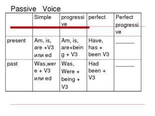 Passive Voice Simple progressive perfect Perfect progressive present Am, is,
