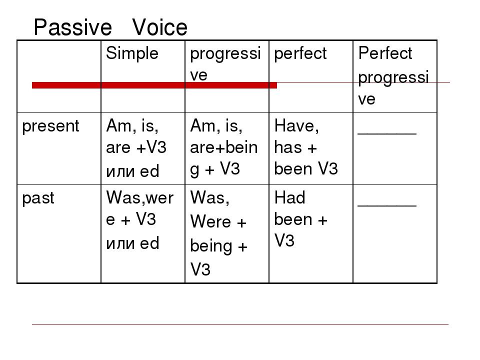 Passive Voice Simple progressive perfect Perfect progressive present Am, is,...